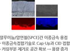 Dissimilar metal welding between aluminum and SPCE : Joint of cap-up and CID with the dissimilar metal joint technology, Space secured due to removal of cutting portion → Capacity increase