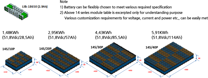 Note : 1) Battery can be flexibly chosen to meet various required specification 2) Above 14 series module table is excerpted onlyfor understanding purpose. Various customization requirements for voltage, current and power etc., can be easily met